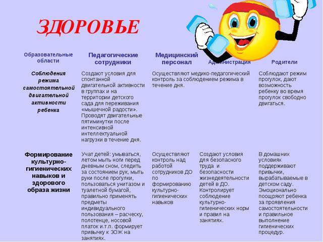 ЗДОРОВЬЕ Образовательные области Педагогические сотрудники Медицинский пер...