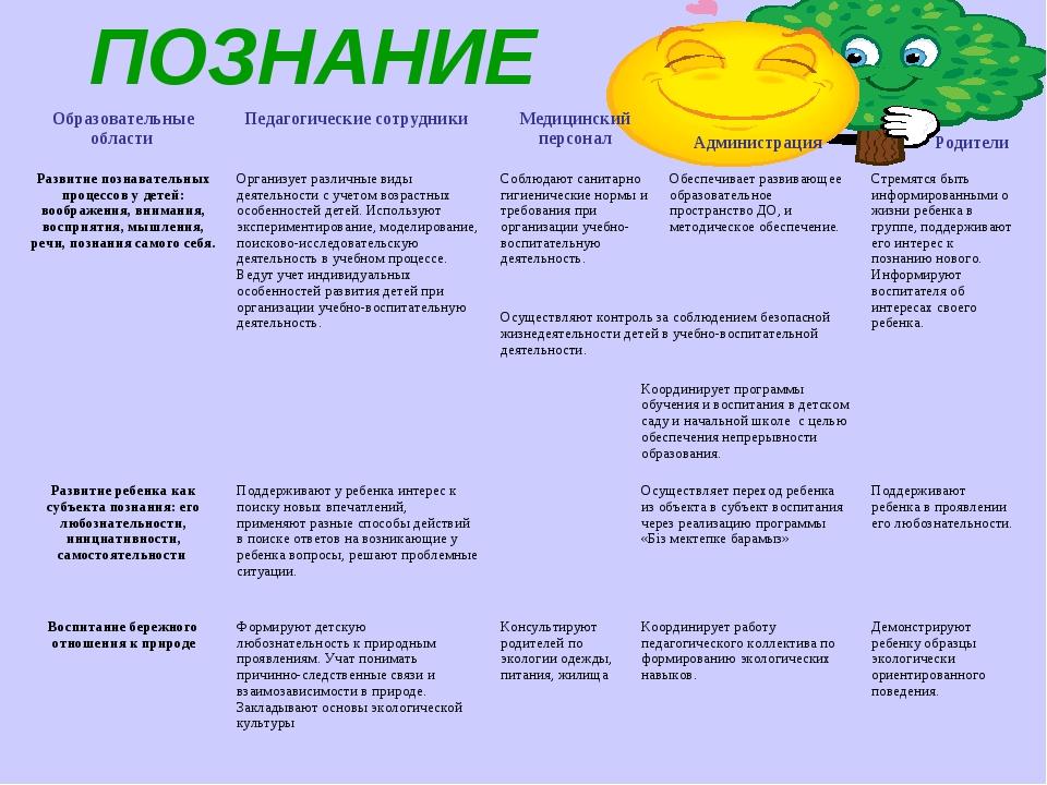 ПОЗНАНИЕ Образовательные области Педагогические сотрудники Медицинский пер...
