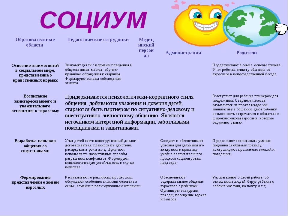 СОЦИУМ Образовательные области Педагогические сотрудники Медицинский персо...