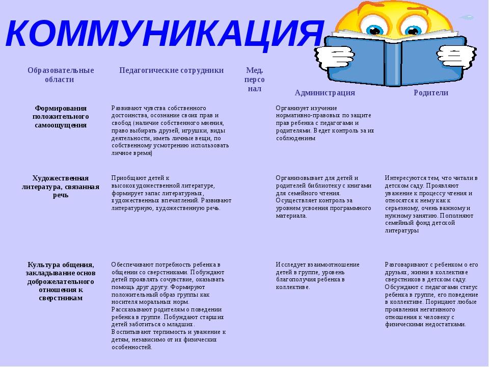 КОММУНИКАЦИЯ Образовательные области Педагогические сотрудники Мед. персона...