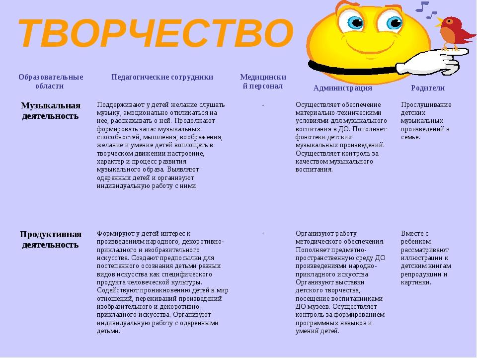 ТВОРЧЕСТВО Образовательные области Педагогические сотрудники Медицинский п...