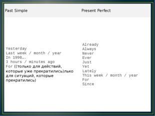 PastSimple PresentPerfect Yesterday Last week / month / year In 1998…. 3 hour