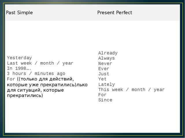 PastSimple PresentPerfect Yesterday Last week / month / year In 1998…. 3 hour...