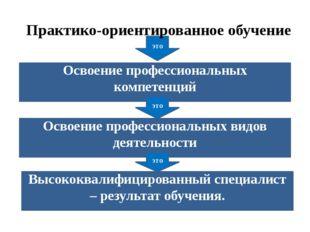 Освоение профессиональных компетенций Освоение профессиональных видов деятель