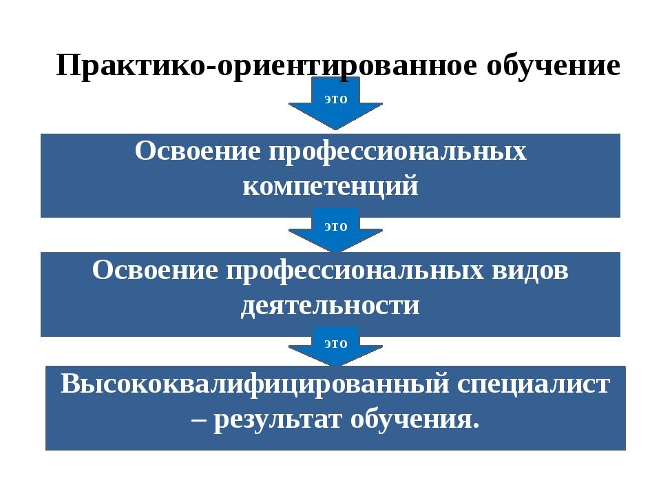 Освоение профессиональных компетенций Освоение профессиональных видов деятель...