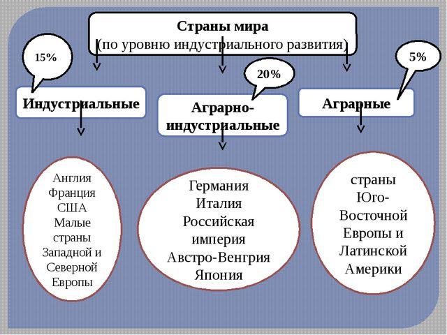 Страны мира (по уровню индустриального развития) Индустриальные Аграрно-индус...