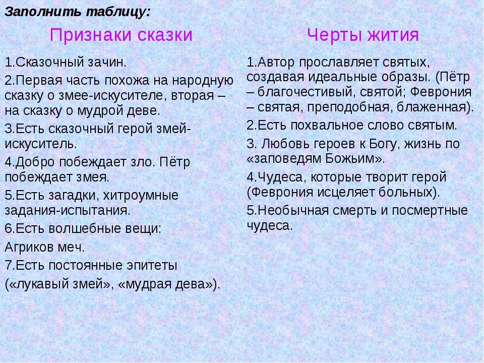 Заполнить таблицу: Признаки сказкиЧерты жития 1.Сказочный зачин. 2.Первая ча...
