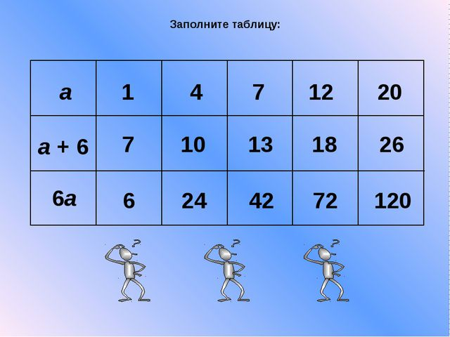 Заполните таблицу: a 1 4 7 12 20 a + 6 6a 7 10 13 18 26 6 24 42 72 120