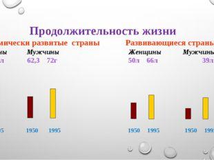 1950 1995 1950 1995 1950 1995 1950 1995 Продолжительность жизни Экономически