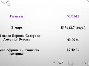 Регионы % ЭАН В мире 45 % (2,7 млрд.) Зарубежная Европа, Северная Америка, Ро