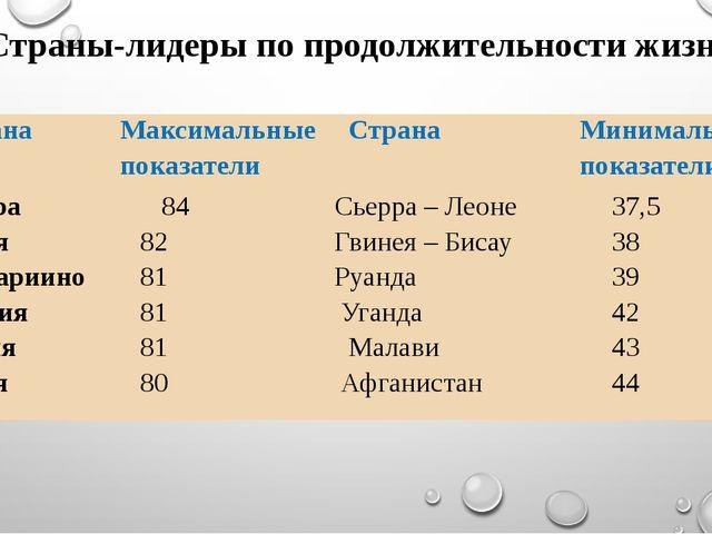 Страны-лидеры по продолжительности жизни Страна Максимальные показатели Стран...
