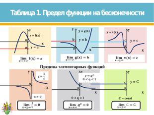 Таблица 1. Предел функции на бесконечности ● ●