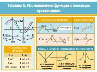 Таблица 8. Исследование функции с помощью производной ● ● x0 x0 x0 в т. x0 п