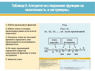 Таблица 9. Алгоритм исследования функции на монотонность и экстремумы. min mi