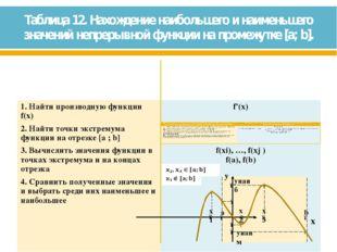 Таблица 12. Нахождение наибольшего и наименьшего значений непрерывной функции