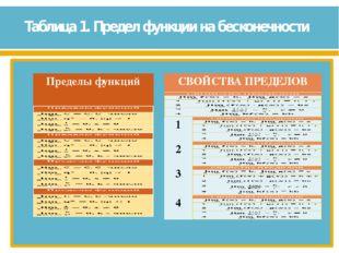 Таблица 1. Предел функции на бесконечности