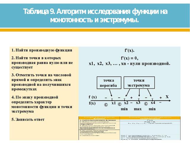 Таблица 9. Алгоритм исследования функции на монотонность и экстремумы. min mi...