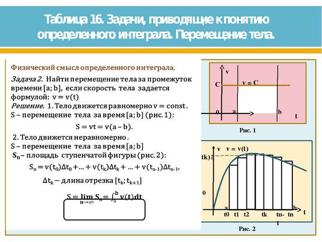 Таблица 16. Задачи, приводящие к понятию определенного интеграла. Перемещение...