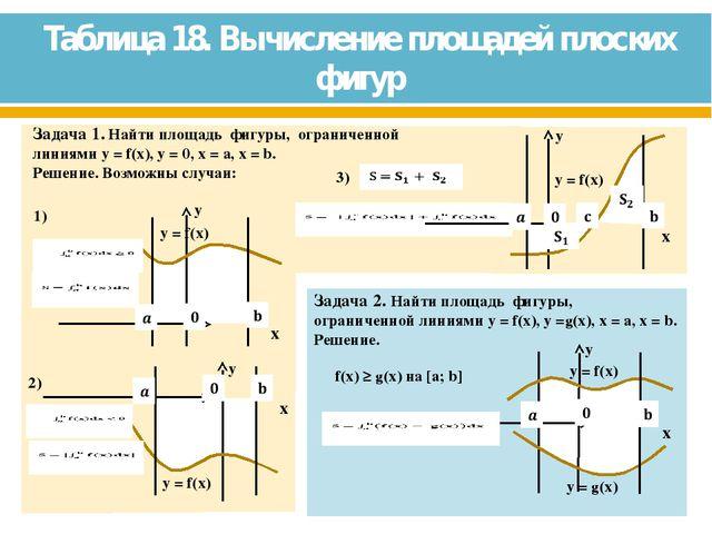 Таблица 18. Вычисление площадей плоских фигур 1)
