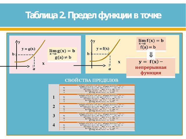 Таблица 2. Предел функции в точке