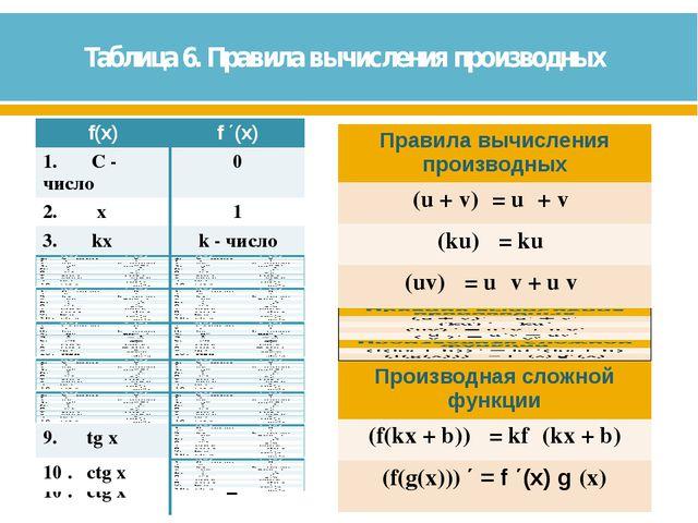 Таблица 6. Правила вычисления производных