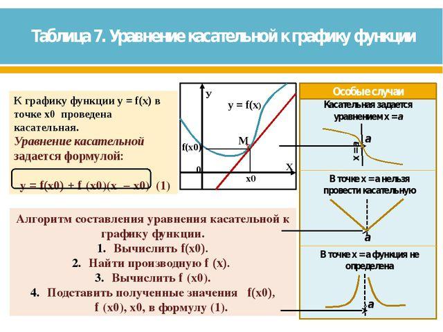 Таблица 7. Уравнение касательной к графику функции ●