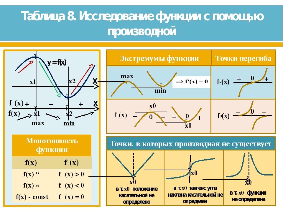 Таблица 8. Исследование функции с помощью производной ● ● x0 x0 x0 в т. x0 п...