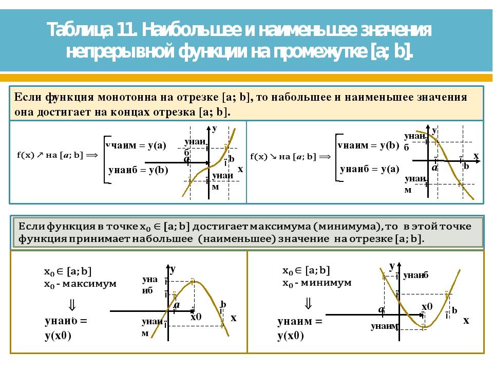 Таблица 11. Наибольшее и наименьшее значения непрерывной функции на промежутк...