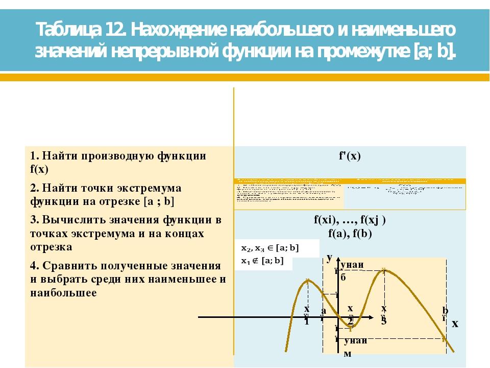 Таблица 12. Нахождение наибольшего и наименьшего значений непрерывной функции...