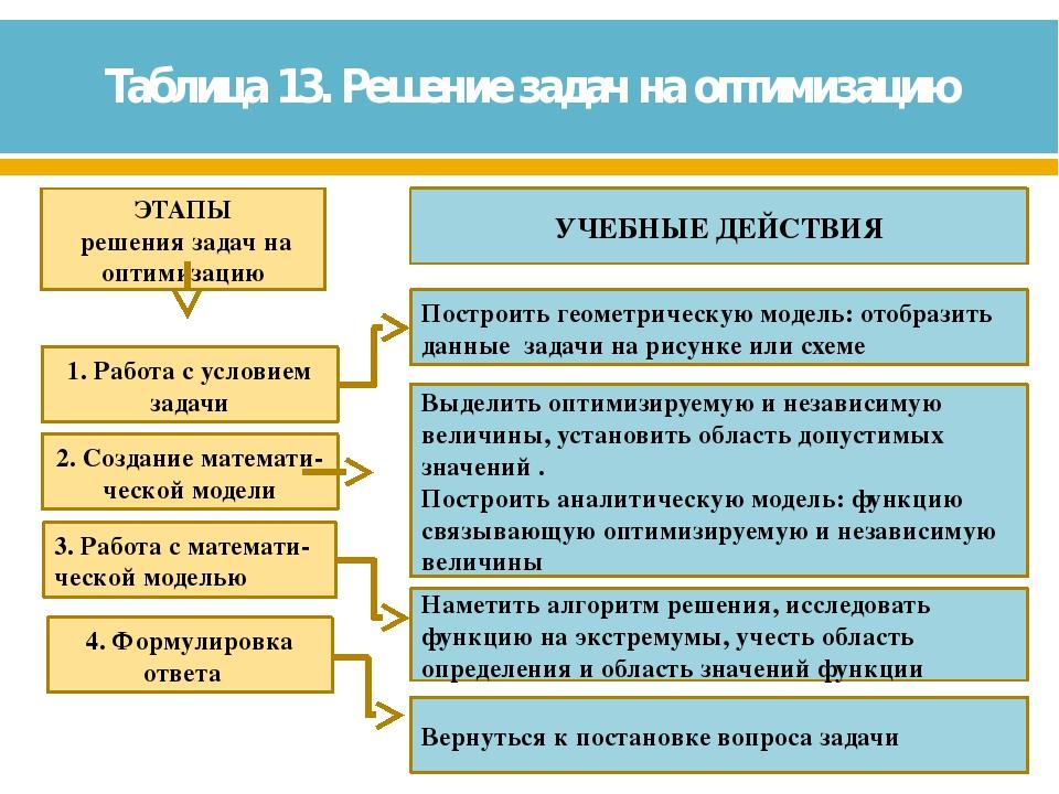 Таблица 13. Решение задач на оптимизацию 1. Работа с условием задачи Построит...