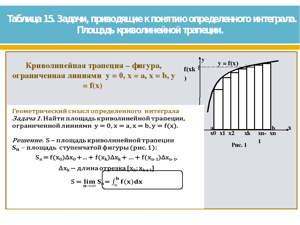 Таблица 15. Задачи, приводящие к понятию определенного интеграла. Площадь кри...