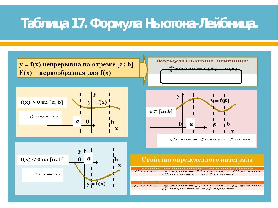 Таблица 17. Формула Ньютона-Лейбница.