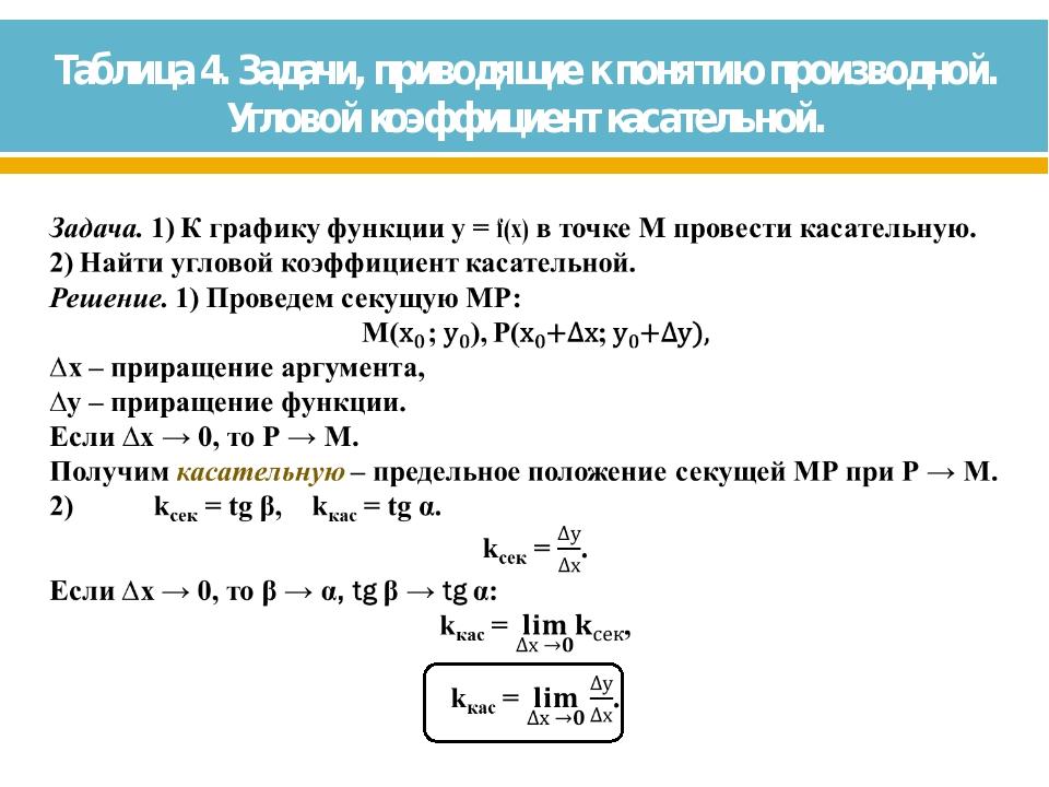 Таблица 4. Задачи, приводящие к понятию производной. Угловой коэффициент каса...