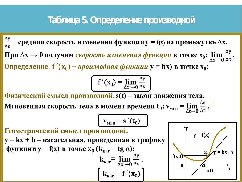 Таблица 5. Определение производной