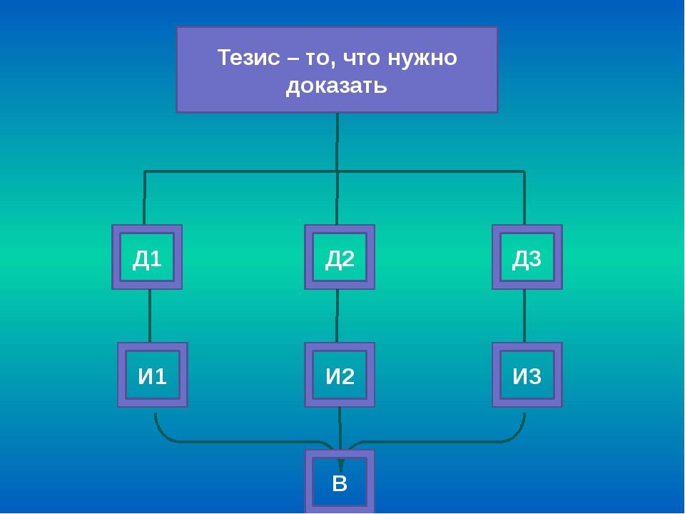 Тезис – то, что нужно доказать Д1 Д2 Д3 И1 И2 И3 В