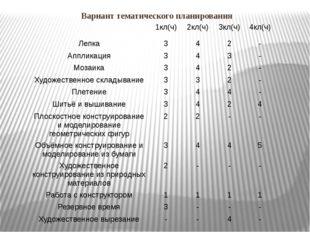 Вариант тематического планирования 1кл(ч) 2кл(ч) 3кл(ч) 4кл(ч) Лепка 3 4 2 -