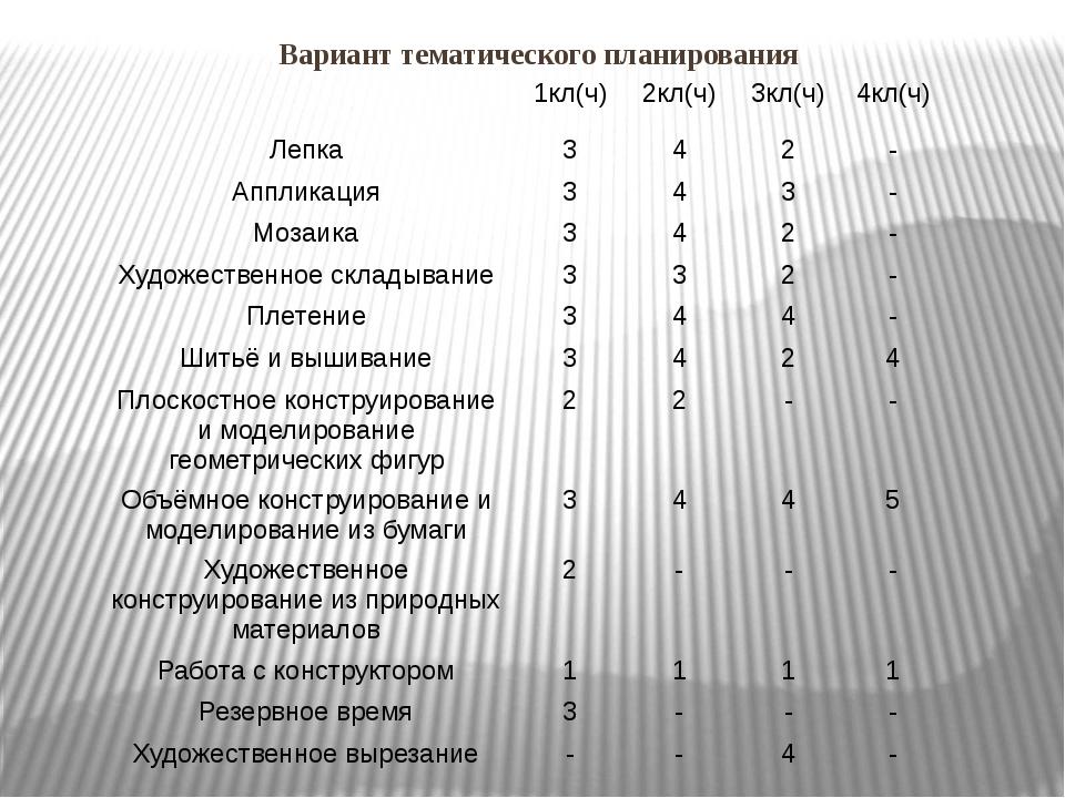 Вариант тематического планирования 1кл(ч) 2кл(ч) 3кл(ч) 4кл(ч) Лепка 3 4 2 -...