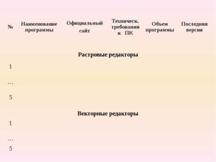 № Наименование программы Официальный сайт Техническ. требования к ПК Объем пр