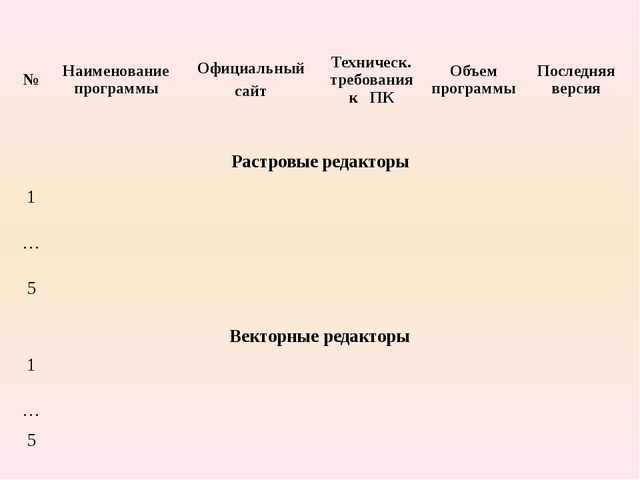 № Наименование программы Официальный сайт Техническ. требования к ПК Объем пр...