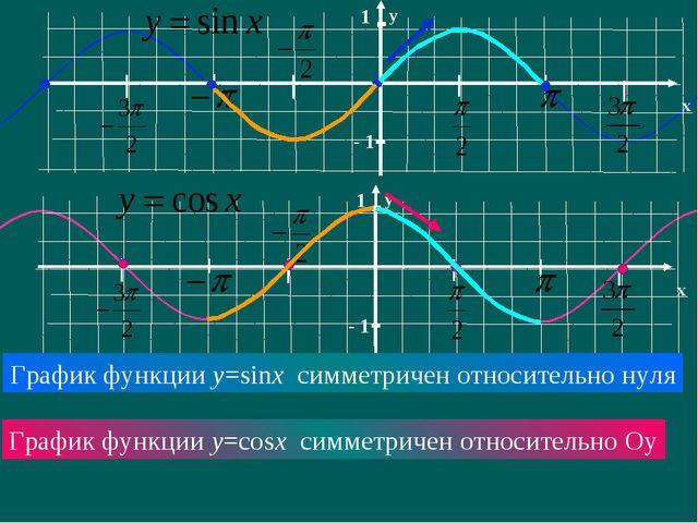 График функции y=sinx симметричен относительно нуля График функции y=cosx сим...