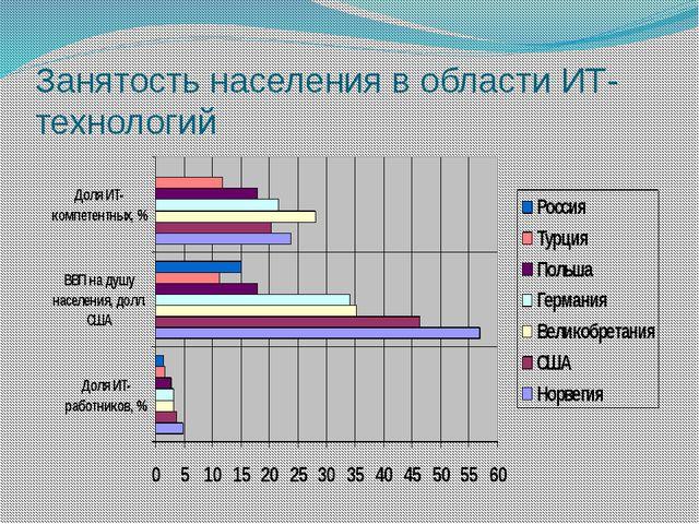 Занятость населения в области ИТ-технологий