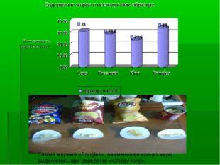 Самые жирные «Pringles», наименьшее кол-во жира выделилось при обработке «Chi