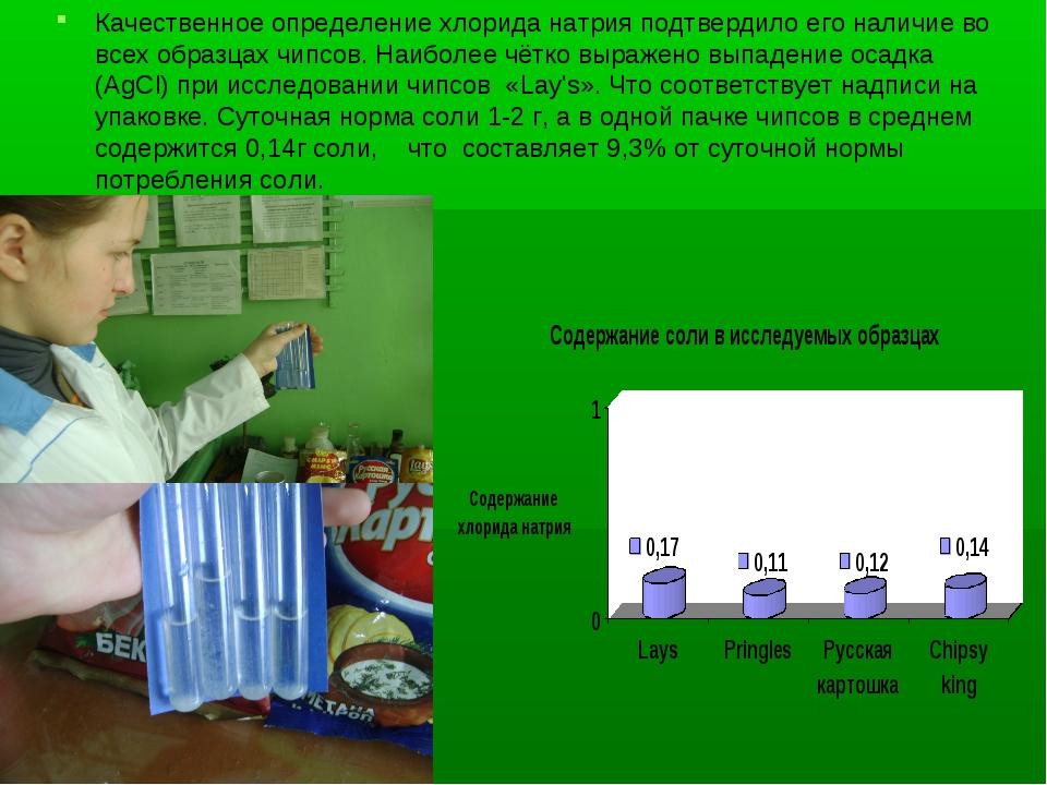 Качественное определение хлорида натрия подтвердило его наличие во всех образ...