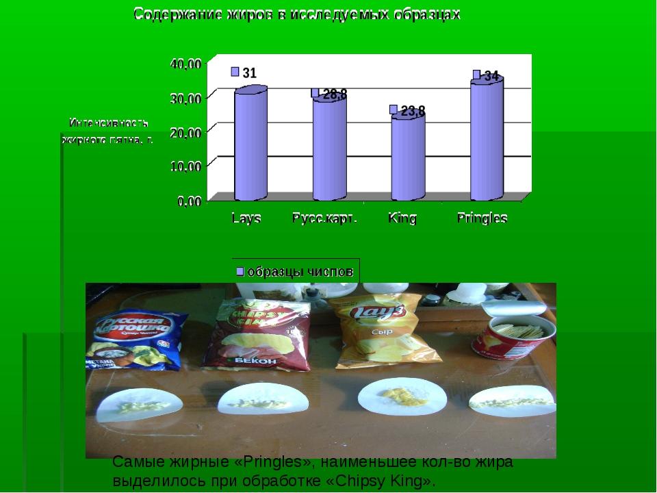 Самые жирные «Pringles», наименьшее кол-во жира выделилось при обработке «Chi...