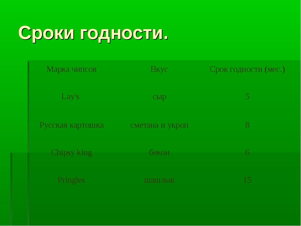 Сроки годности. Марка чипсовВкусСрок годности (мес.) Lау's сыр5 Русская к...