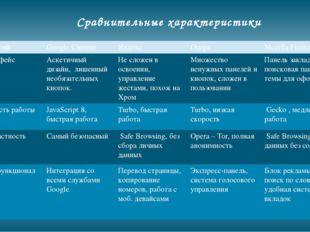 Сравнительные характеристики Критерий GoogleChrome Яндекс Опера MozillaFirefo