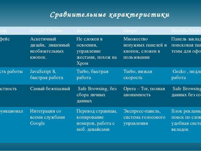 Сравнительные характеристики Критерий GoogleChrome Яндекс Опера MozillaFirefo...