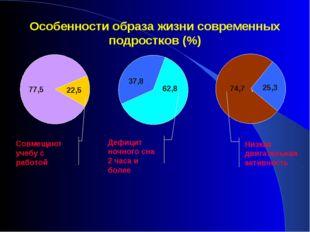 Особенности образа жизни современных подростков (%) 22,5 77,5 Совмещают учебу