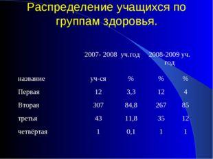 Распределение учащихся по группам здоровья. 2007- 2008 уч.год2008-2009 уч.
