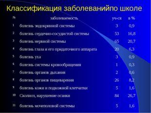 Классификация заболеванийпо школе №заболеваемостьуч-сяв % 1болезнь эндокр